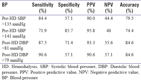 Table 5: Accuracy analysis of pre- and post-hemodialysis blood pressure with ambulatory blood pressure monitoring