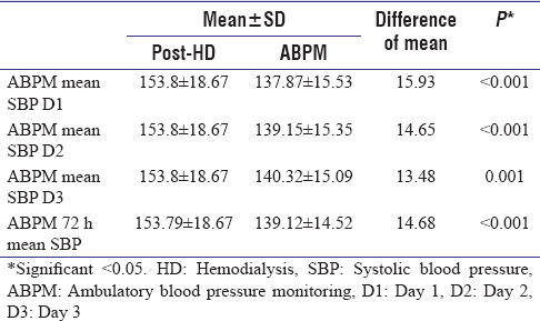 Table 3: Comparison of mean posthemodialysis systolic blood pressure and mean systolic blood pressure on ambulatory blood pressure monitoring