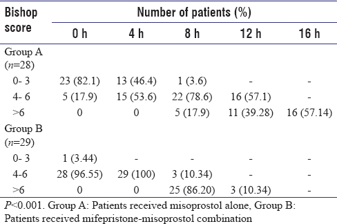 Table 1: Tabulation of patients' bishop score at different time intervals