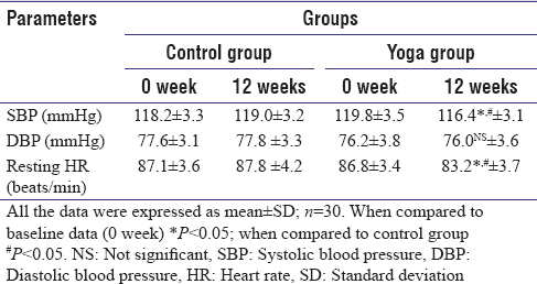 Table 3: Effects of yoga practice on blood pressure and heart rate response of yoga and control group subjects