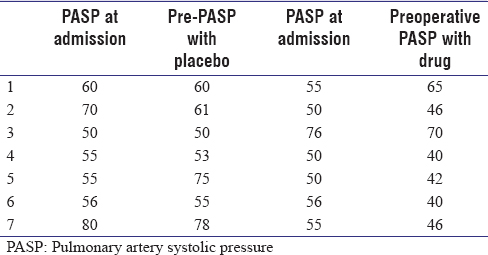 Table 1: Comparison of pulmonary artery systolic pressure at the admission with preoperative pulmonary artery systolic pressure after 2 weeks of therapy