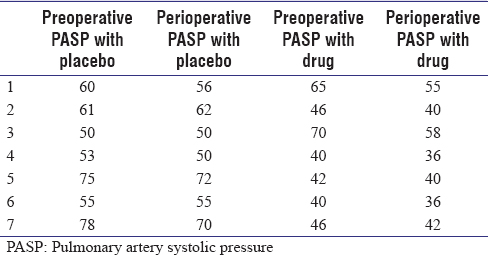 Table 2: Comparison of immediate preoperative pulmonary artery systolic pressure with per op pulmonary artery systolic pressure