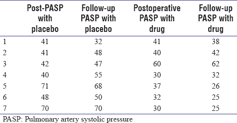 Table 5: Comparison of immediate postoperative pulmonary artery systolic pressure with pulmonary artery systolic pressure after 1 month of discharge