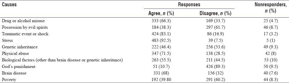 Table 3: Responses to perceived causes of mental illness scale (<i>n</i>=527)
