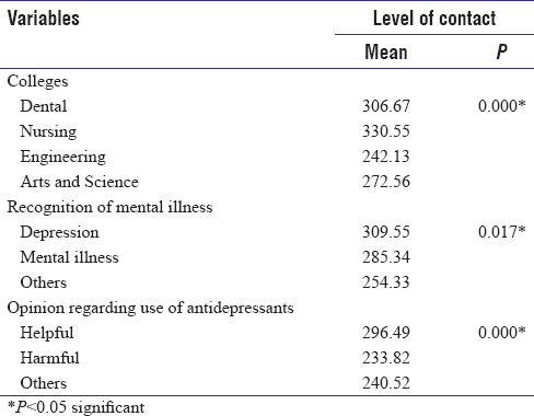 Table 4: Association between course, recognition of mental illness and use of antidepressants with level of contact
