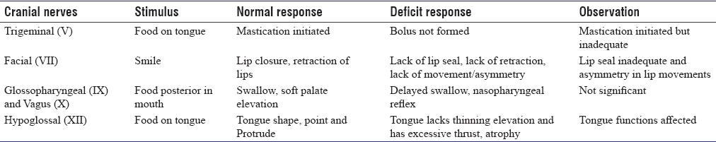 Table 1: Summary of cranial nerve assessment